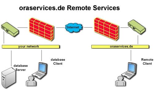 oraservices.de Remote Services