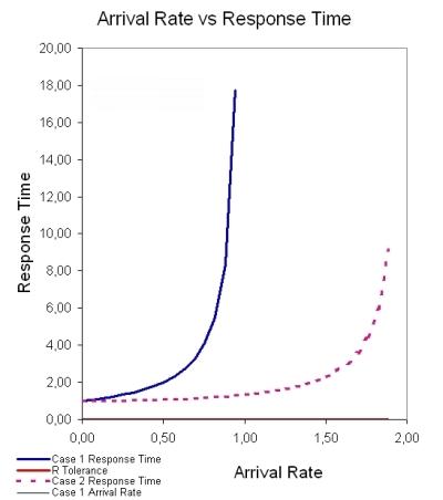 Lizenzkosten Optimierung Queuing Theorie