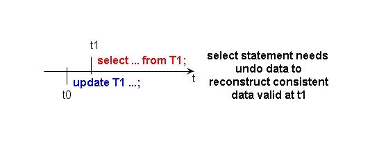 ORA-01555 gleichzeitiges Select und Update